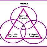 Pautas para una mayor Inteligencia emocional