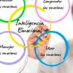 Inteligencia emocional y rendimiento académico